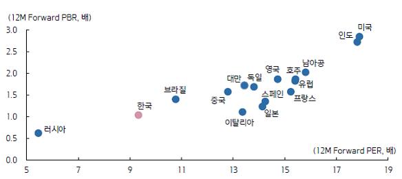 국가별 밸류에이션 비교 / 키움증권 제공