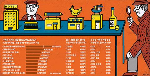 가맹점 연평균 매출 톱10 브랜드