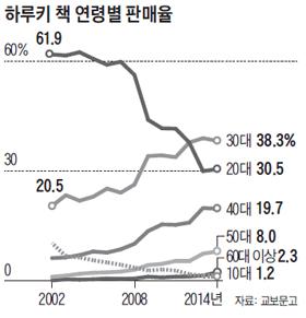 하루키 책 연령별 판매율 그래프