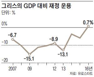 그리스의 GDP 대비 재정 운용
