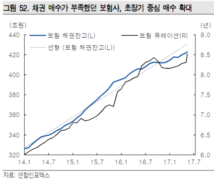 """[리포트 인터뷰] 윤여삼 """"3분기는 채권 저가매수 타이밍"""""""
