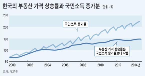 놀랍게도 2000년대 이후 한국 부동산 가격의 상승률은 소득 증가분보다 낮았다. 2000년대 중반 부동산 가격이 크게 상승했을 때에도 상승률이 국민소득 증가분보다는 더 낮은 상태를 유지했다./그래픽=조숙빈