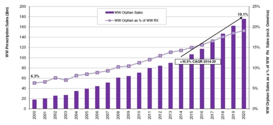 세계 희귀의약품 시장 규모 및 전체 처방의약품에서 차지하는 비중(2000~20년) / 한국보건사회연구원 제공(출처: 이밸류에이트파마)