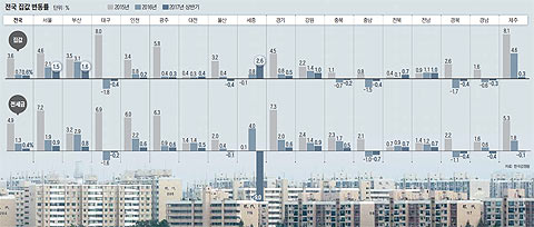 전국 집값 변동률