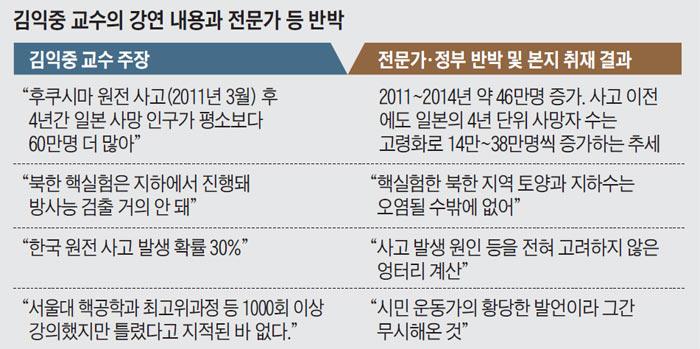 김익중 교수의 강연 내용과 전문가 등 반박
