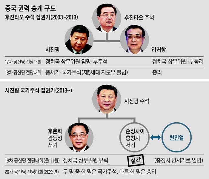중국 권력 승계 구도