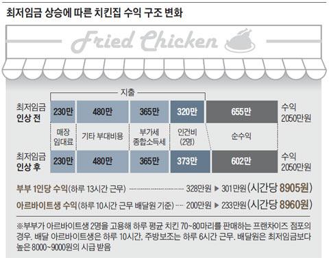 최저임금 상승에 따른 치킨집 수익 구조 변화