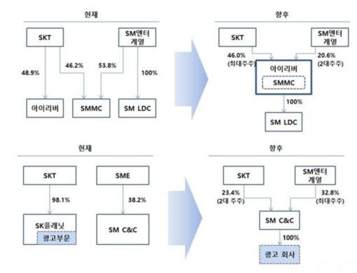 SK텔레콤과 SM엔터테인먼트 간 주요 지분구조 변화 / SK텔레콤 제공