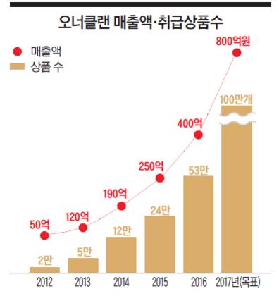 [이코노미조선] 연매출 400억원…2만명 소상공인 몰려든 '한국의 알리바바'