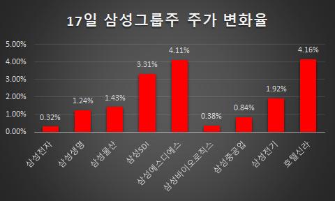 [마켓뷰] 코스피, 삼성그룹주 '강세'에 3일 연속 사상최고