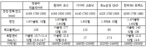 국내 자동차업체 소형 SUV 제원 비교./변지희 기자
