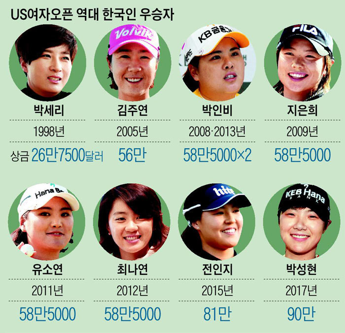 US여자오픈 역대 한국인 우승자