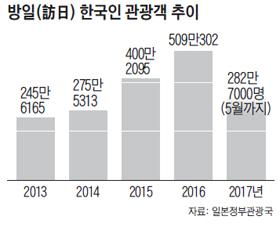 방일 한국인 관광객 추이 그래프