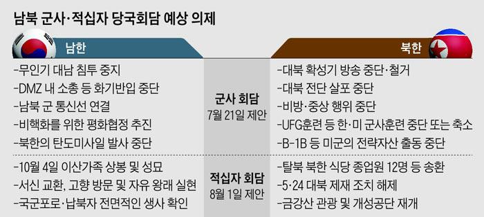 남북 군사·적십자 당국회담 예상 의제