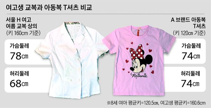 여고생 교복과 아동복 T셔츠 비교 그래픽