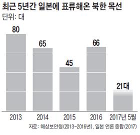 최근 5년간 일본에 표류해온 북한 목선 수 그래프