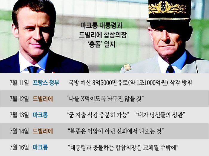 마크롱 대통령과 드빌리에 합참의장 '충돌' 일지