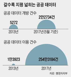 """공공 데이터 개방지수 2년 연속 1위… """"한국, OECD 리더 국가"""""""