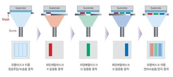 OLED 유기물 증착공정 과정 / 힘스 제공