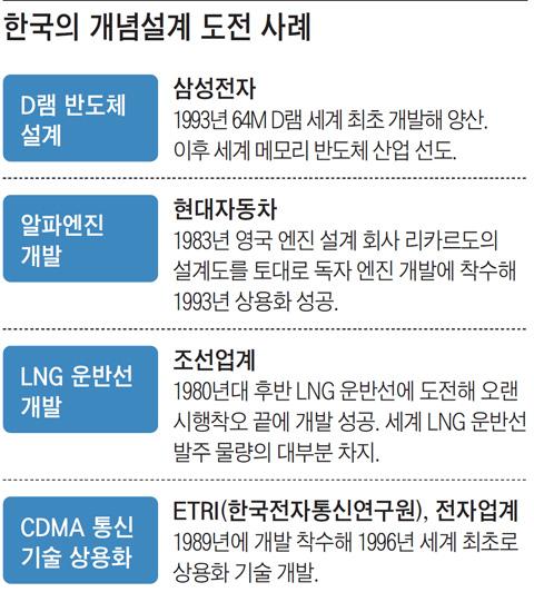 한국의 개념설계 도전 사례