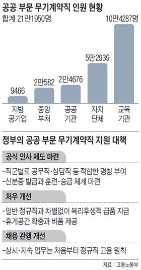 공공 부문 무기계약직 인원 현황 그래프