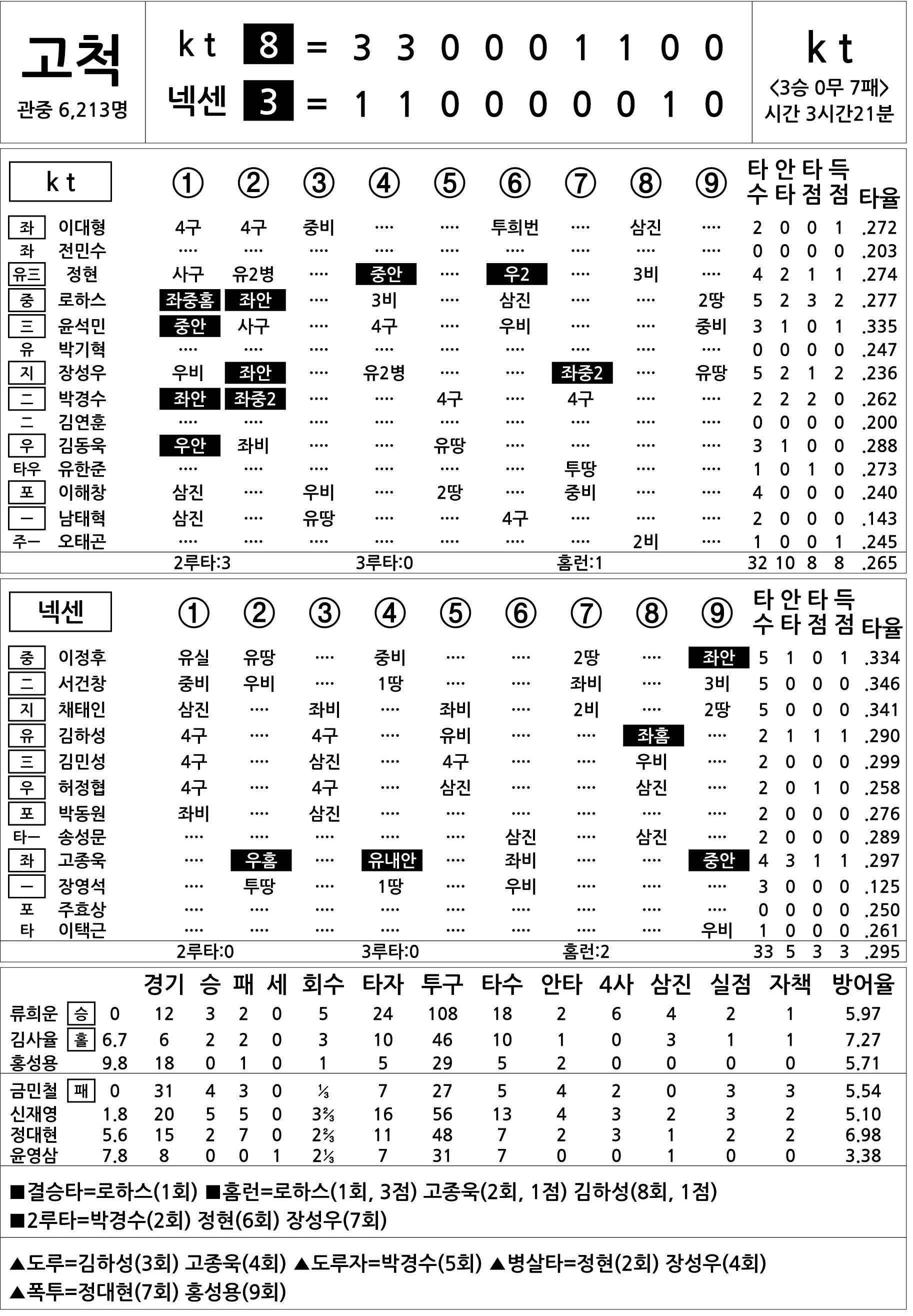 [2017 KBO리그 기록실] kt vs 넥센 (7월 22일)