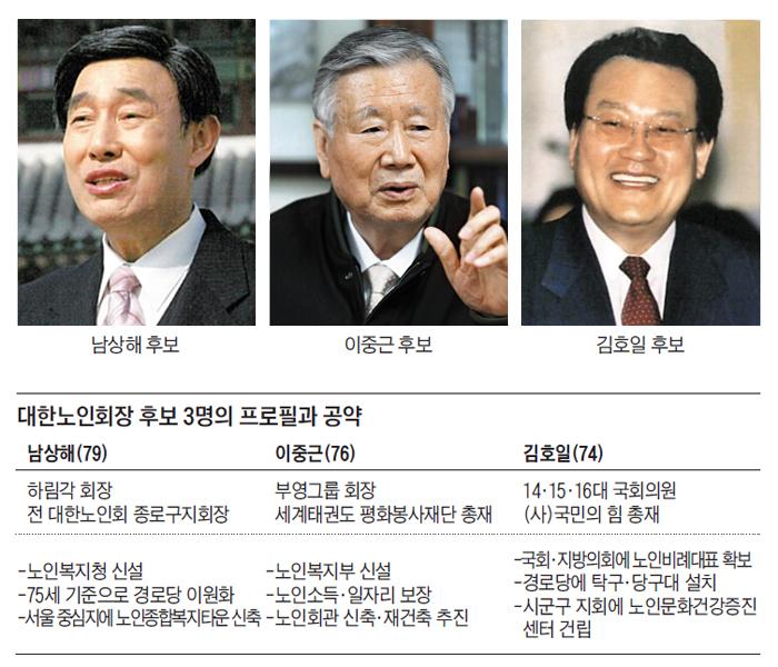 하림각 회장·부영 회장·3선 의원… 대한노인회장 3파전