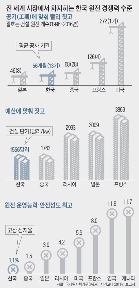 전 세계 시장에서 차지하는 한국 원전 경쟁력 수준