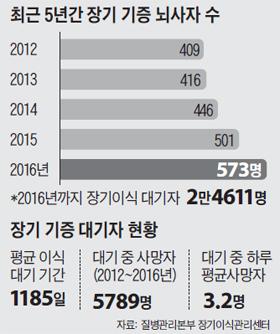 최근 5년간 장기 기증 뇌사자 수 그래프