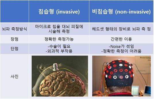 [4차 산업 생생 용어] 인간의 뇌와 컴퓨터를 연결한다...BMI란?