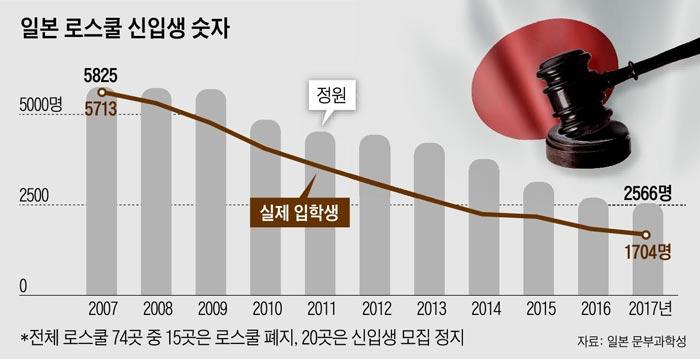 일본 로스쿨 신입생 숫자