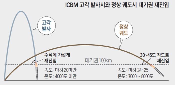 ICBM 고각 발사시와 정상 궤도시 대기권 재진입