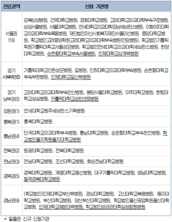전국 51개 기관이 3기 상급종합병원 지정을 신청했다. / 보건복지부 제공 조선비즈 재구성