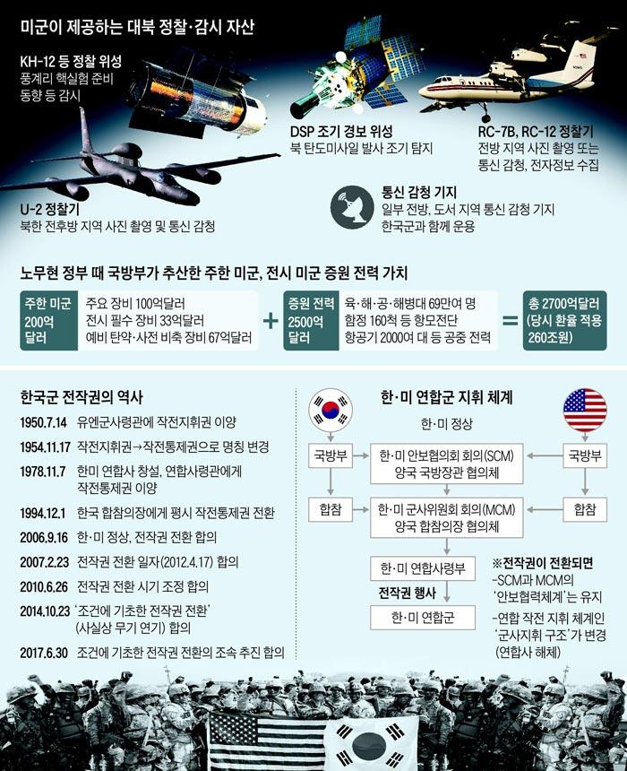 미군이 제공하는 대북 정찰·감시 자산 외