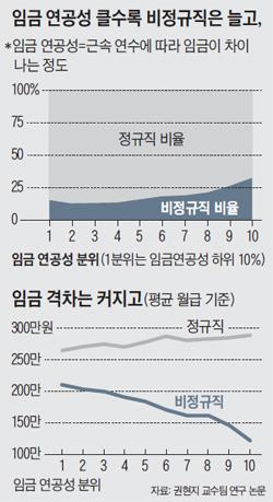 임금 연공성 분위 그래프