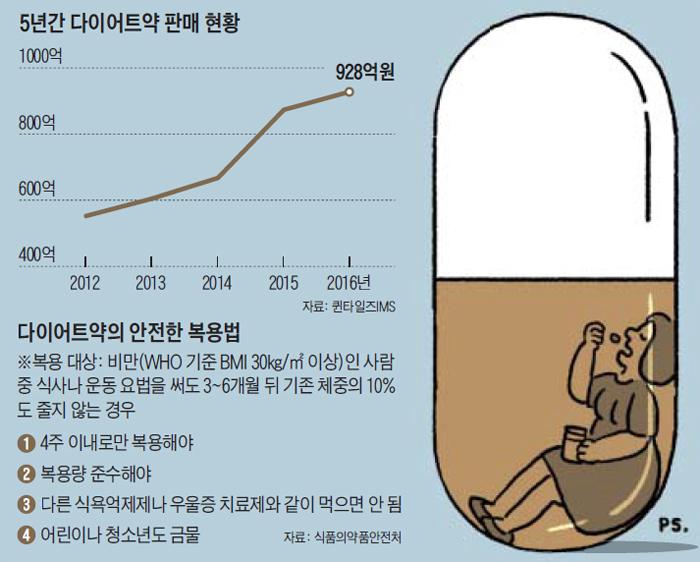 5년간 다이어트약 판매 현황 그래프