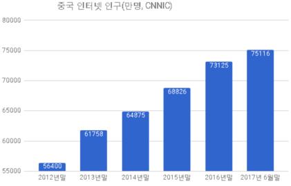 [데이터로 읽는 중국] 中 모바일인터넷 성장률 최고 서비스는