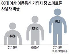 60대 이상 이동통신 가입자 중 스마트폰 사용자 비율 그래프