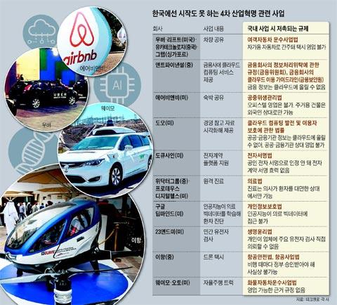 한국에선 시작도 못 하는 4차 산업혁명 관련 사업 정리 표