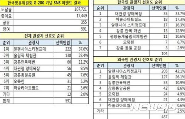 한국방문위원회가 지난달 22일부터 이달 6일까지 소셜네트워크서비스(SNS)를 통해 내외국인들을 대상으로 실시한 '당신이 미리보기 하고 싶은 평창 주변 관광지는?' 설문조사 결과.