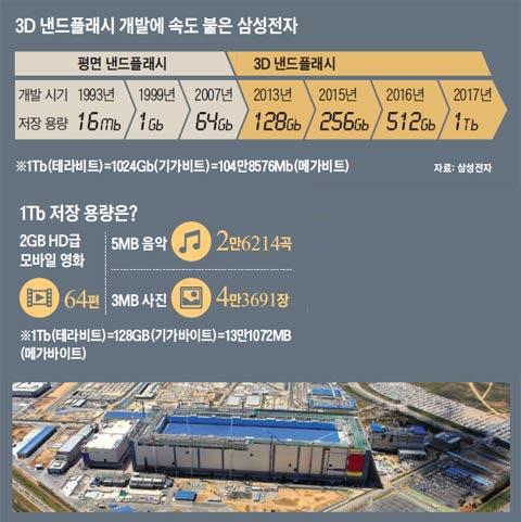 3차원 낸드플래시 반도체를 생산하는 삼성전자 평택공장.
