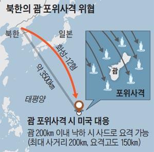 북한의 괌 포위사격 위협