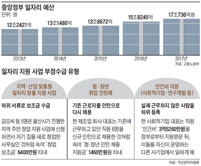 중앙정부 일자리 예산