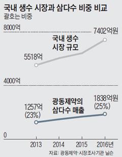 국내 생수 시장과 삼다수 비중 비교 그래프