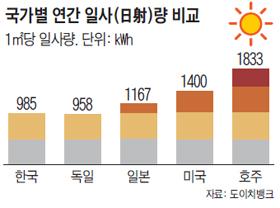 국가별 연간 일사 비교 그래프