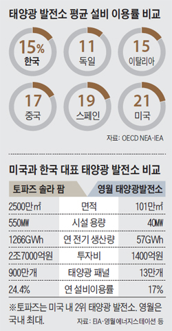 태양광 발전소 평균 설비 이용률 비교 그래프