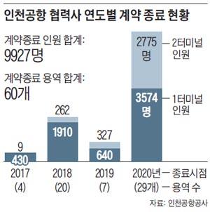 인천공항 협력사 연도별 계약 종료 현황