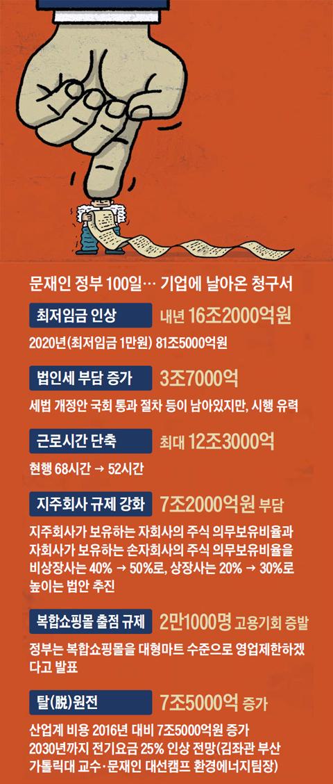 문재인 정부 100일, 기업에 날아온 청구서 정리 표
