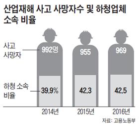 산업재해 사고 사망자수 및 하청업체 소속 비율 그래프