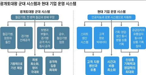 광개토대왕 군대 시스템과 현대 기업 운영 시스템